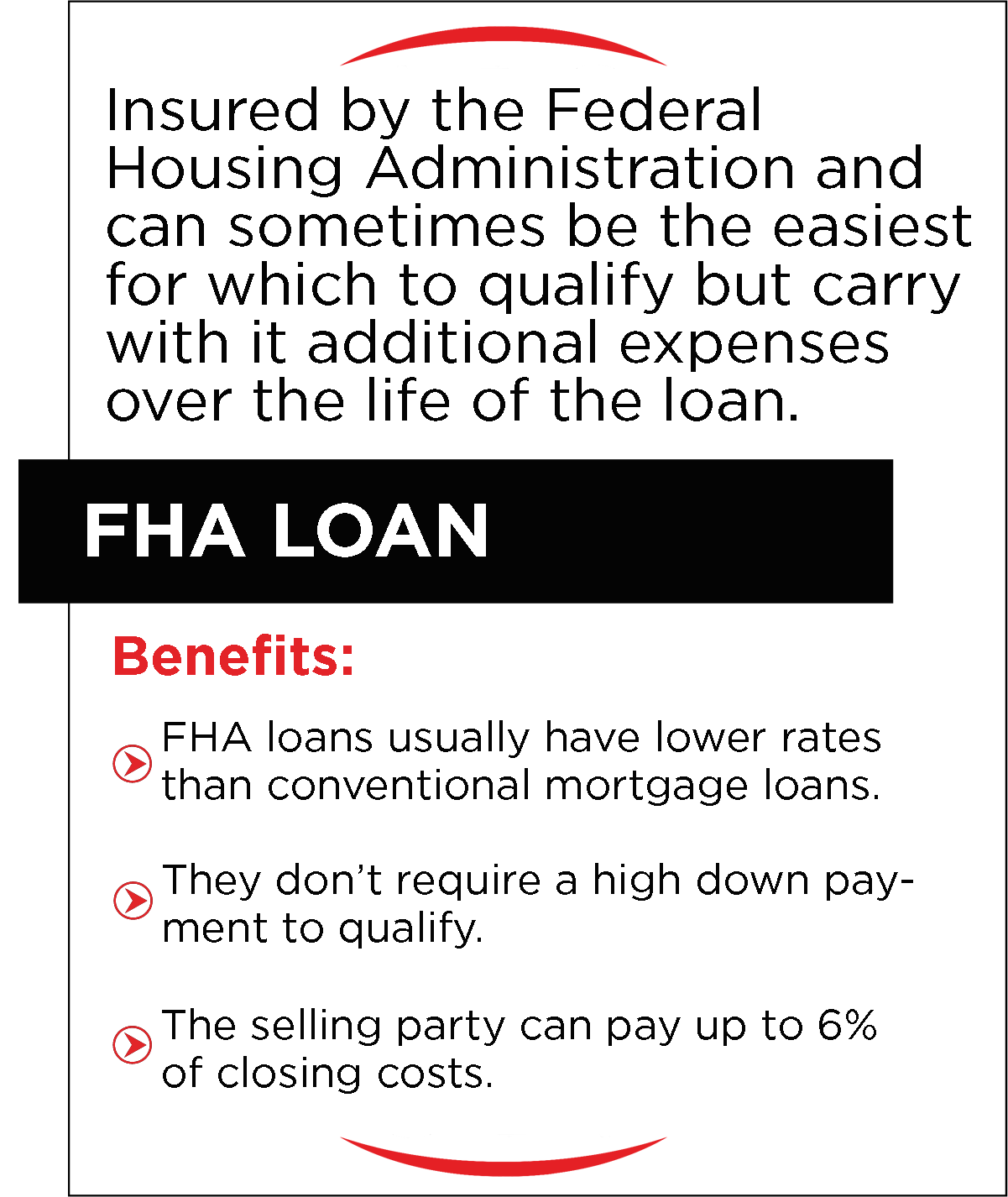 FHA Loan infographic